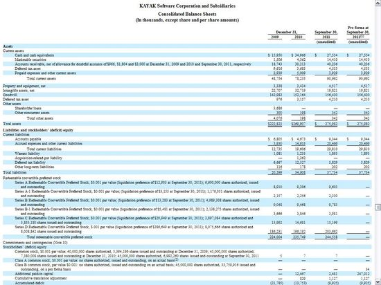 Kayak Consolidated Balance Sheets - Years 2009 and 2010 plus Nine Months Ending September 30, 2011 - S-1 Amendment No 8