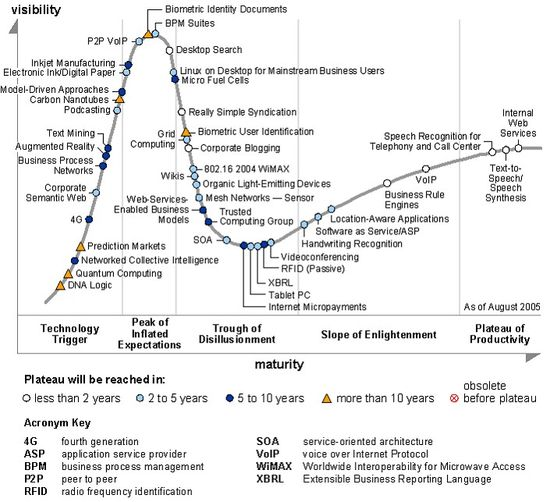 Hype Cycle of Emerging Technologies 2005 - Gartner Research