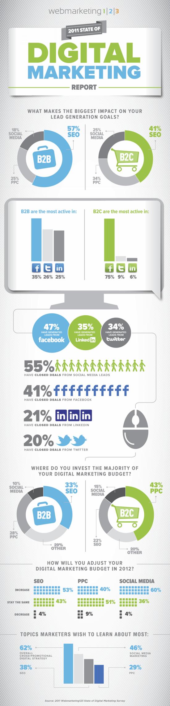 INFOGRAPHIC - 2011 State of Digital Marketing Report - Webmarketing 123 - Q3 2011