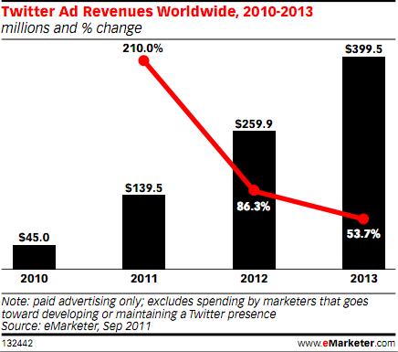 Twitter Ad Revenues Worldwide, 2010-2013 - eMarketer - Sep 2011