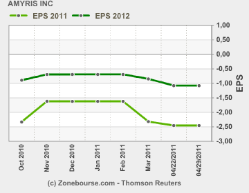 Amyris' estimated earnings per share for Oct 2011 through April 2011