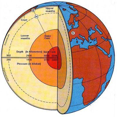 Earth Layers