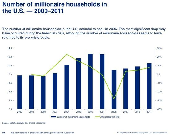Number of millionaire households in the US - 2000 through 2011 - Deloite and Oxford Economics