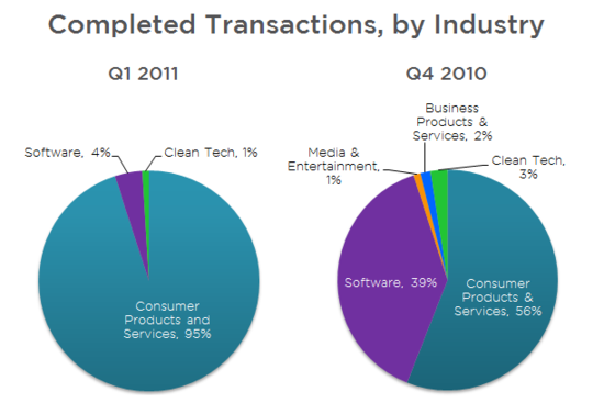 SecondMarket Q1 2011 Report - Completed Transactions by Industry