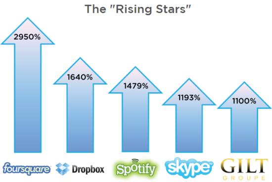 SecondMarket Q1 2011 Report - The Rising Stars