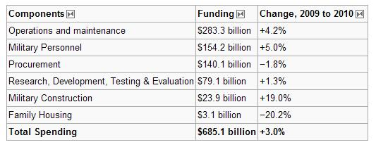 US Department of Defense budget for the fiscal year 2010