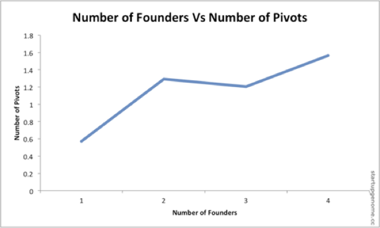Number of Founders Vs Number of Pivots