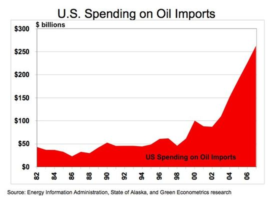 US SPending on Oil Imports - In 2006 we spent $265 billion, In 2010 we spent over $400 billion