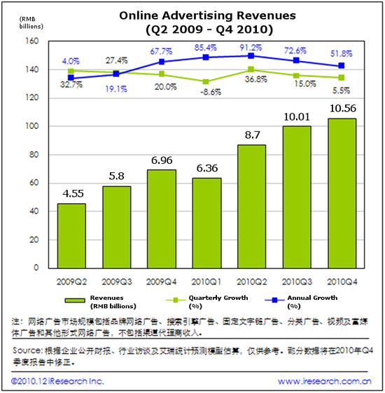 China's Online Advertising Revenues - Q2-2009 through Q4-2010 - iResearch Inc