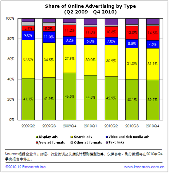 China's Share of Online Advertising by Type - Q2-2009 versus Q4-2010 - iResearch Inc