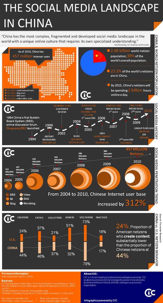 The Social Media Landscape in China