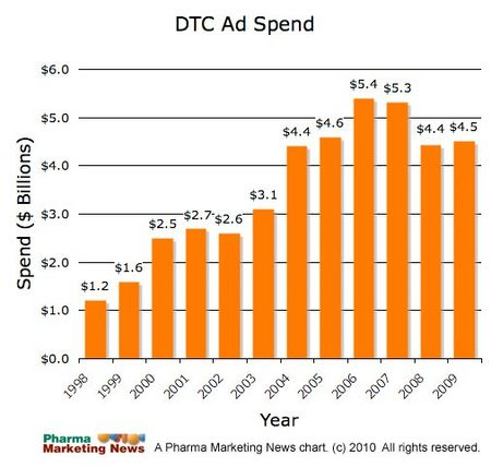 Pharmaceutical Industry Direct-to-Consumer Advertising Costs - 1998 to 2009 - Pharma Marketing News 2010