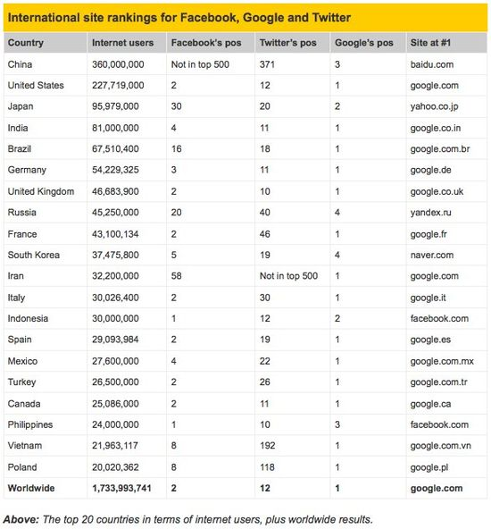 International Site Rankings for Facebook, Google and Twitter