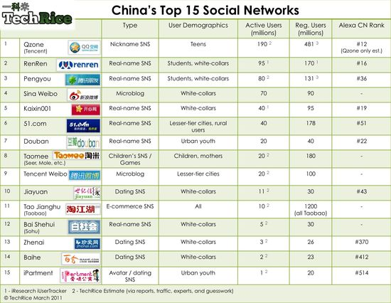 China's Top 15 Social Networks - Obtaining actual numbers is guesswork, but TechRice compiled this list, so accept it with a grain of rice
