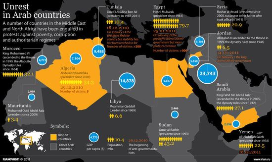 Unrest in Arab Countries