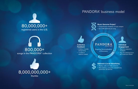 Pandora S Ipo Comes Out Fast Ends At 17 42 Or 8 9 Over