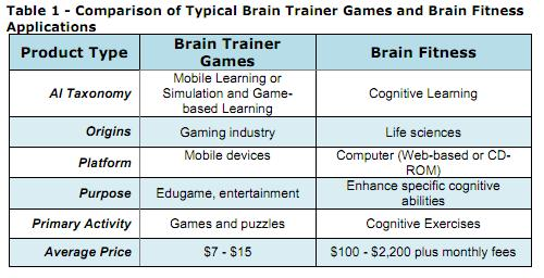 Comparison of Typical Brain Trainer Games and Brain Fitness Applications