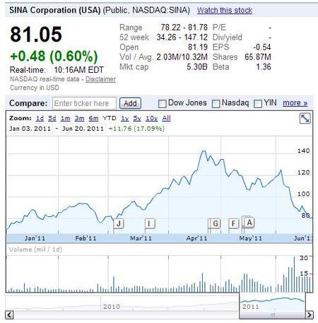 SINA Corporation (USA) - NASDAQ-SINA - Stock price as of 6-20-11 - Google Finance