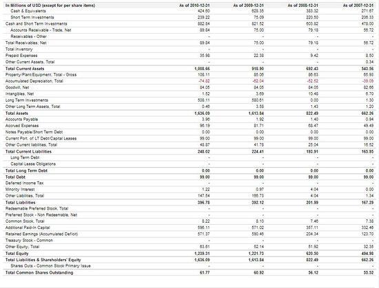 SINA Corp - Balance Sheet - Years Ending 12-31-07 through 12-31-10 - Google Finance
