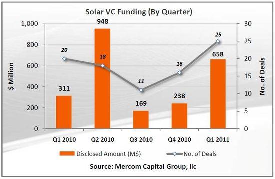 Solar Venture Capital Funding Deals and Amount by Quarter - Q1 2010 through Q1 2011 - Mercom Capital Group LLC
