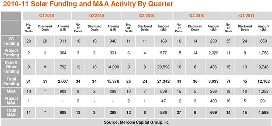 Solar Funding and M&A Activity by Quarter - Q1 2010 through Q1 2011 - Mercom Capital Group, LLC