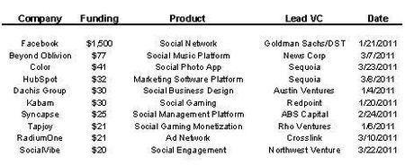Top 10 Social Media VC Investments Q1 2011