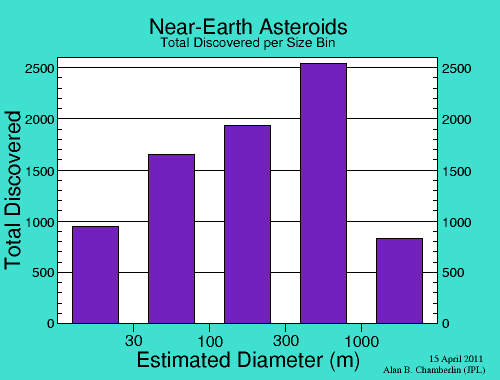 Near-Earth Asteroids - Total Discovered per Size Bin