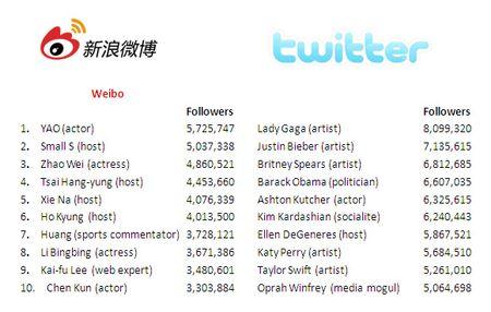 Twitter versus Sina Weibo in Celebrity Followers