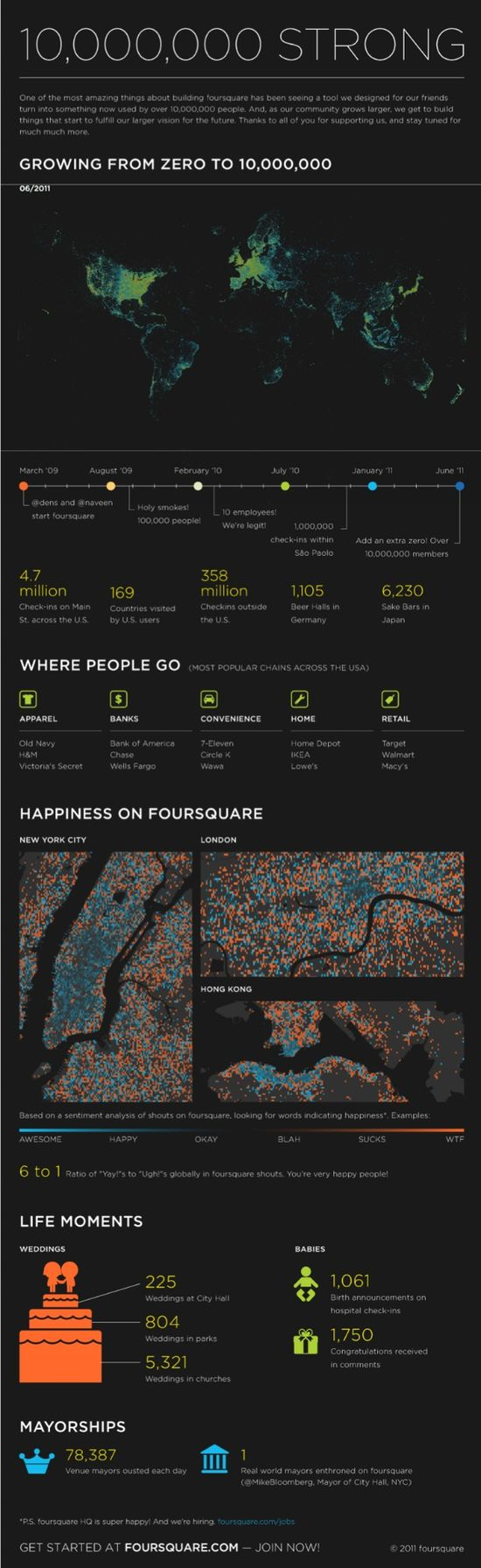 Foursquare Hits 10 Million Users