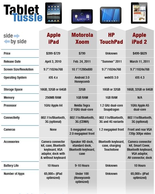 Ipad_2_vs_hp_touchpad