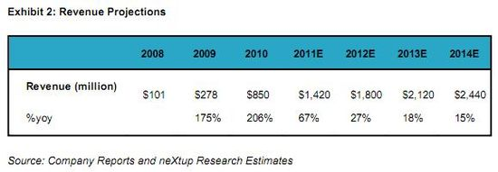 Zynga Revenue Projections - 2008 through 2010 and estimates for 2011 through 2014 - Source neXtup Research