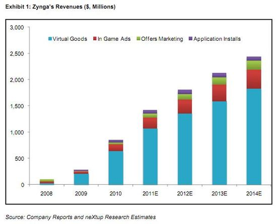 Zynga Revenues in $millions - 2008 through 2010, and estimates for 2011 through 2014 - Source neXtup Research