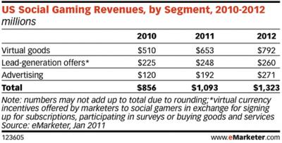 US Social Gaming Revenues, by Segment, 2010 -2012  - eMarketer - Jan 2011