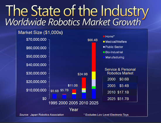 Stae of the Service and Personal Robotics Market - 1995 through 2025 - Japan Robotics Association