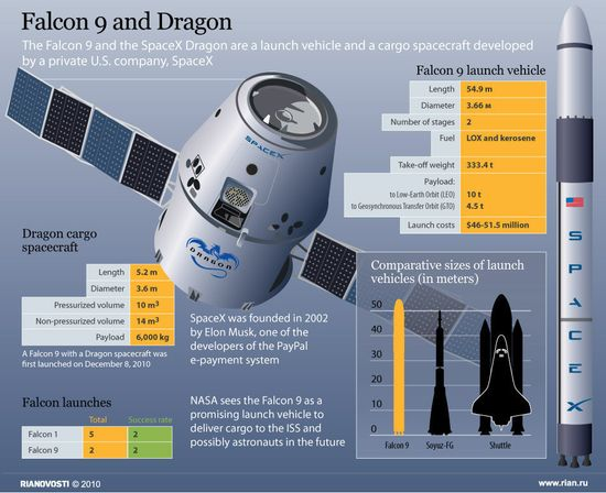 SpaceX Falcon 9 rocket and Dragon spacecraft specifications and comparison to Soyuz FG and NASA Space Shuttle