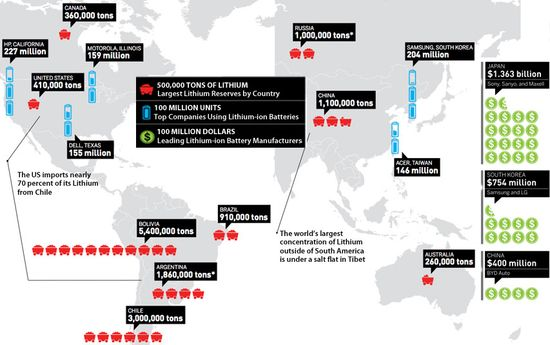 World's Lithium Sources by Country