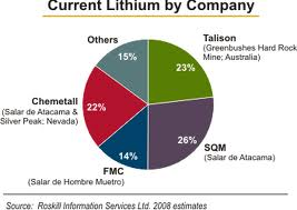 Lithium production by company