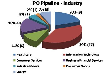 What's in the IPO pipeline by industry - June 2011 - Dow Jones VentureSource