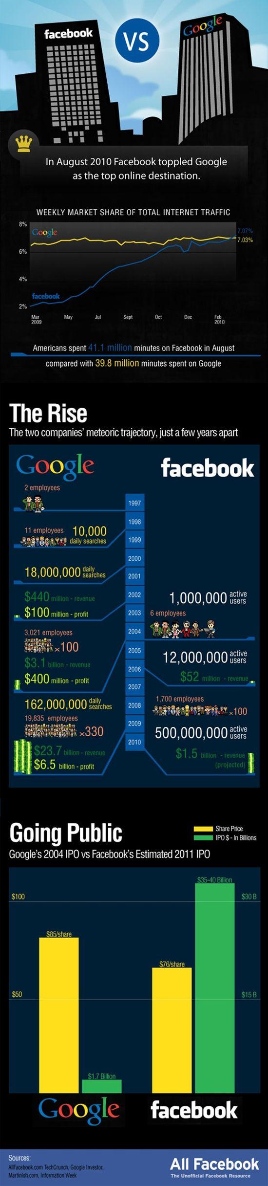 Facebook vs google infographic