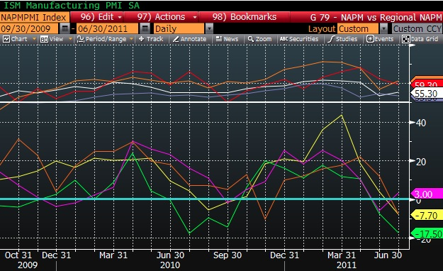 Institute of Supply Management's (ISM) Purchasing Managers Index (PMI) - October 31, 2009 through June 30, 2011