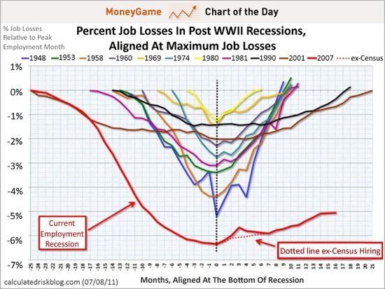 Percent Job Losses in Post World War II Recessions - Aligned At Maximum Job Losses - calculatedriskblog.com - 7-8-11