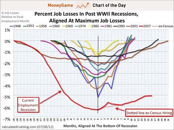 Percent Job Losses in Post World War II Recessions - Aligned At Maximum Job Losses - calculatedriskblog.com - 7-8-11