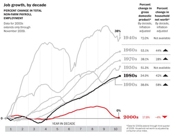 The Lost Decade For The Economy - Job Growth By Decade - Percent Change in Total Non-Farm Payroll Employment - BLS, BEA, and Federal Reserve