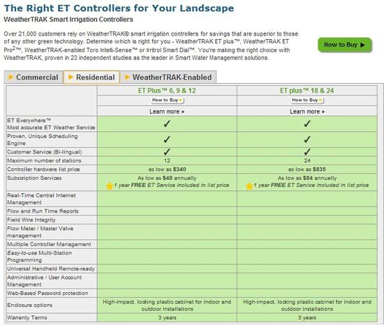 Hydropoint's Price List for its ET Plus Smart Water irrigation controllers for residential use