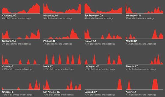 Criminal Charts - Shootings