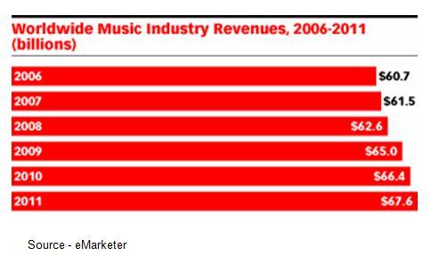 Worldwide Music Industry Revenues - 2006-2011 - eMarketer