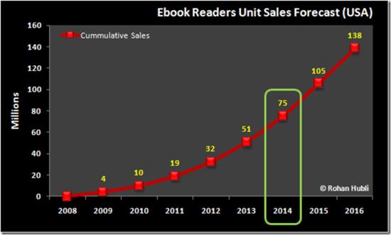 US eBook Reader Unit Sales - 2008 through 2016