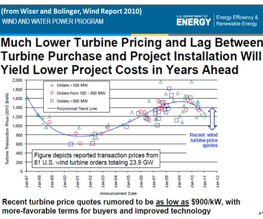 Much Lower Turbine Pricing and Lag Between Turbine Purchase and Project Installation Will Yield Lower Project Costs in Years Ahead