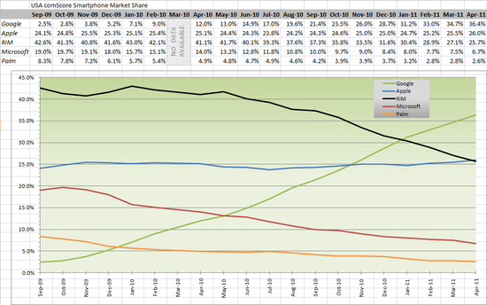 USA ComScore Smartphone Market Share - Apple overtakes RIM in April 2011