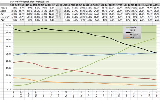 USA ComScore Smartphone Market Share - Apple overtakes RIM in April 2011